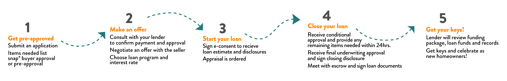 Steps of Loan Process